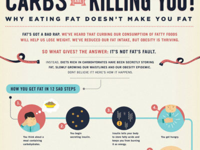 Carbs Are Killing You Infographic