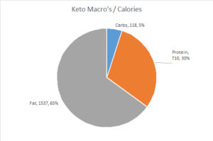 Carbs Breakdown Keto
