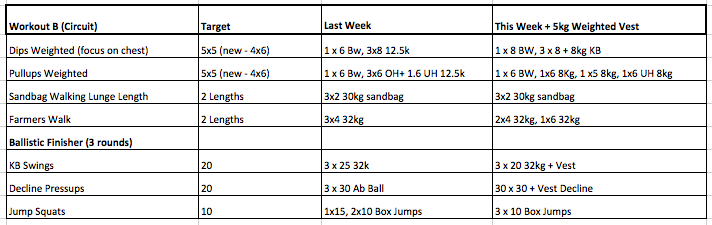 Strength Workout B - Week 4 vs Week 3